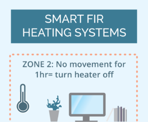Smart Far Infra Red Heating